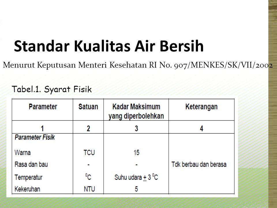 Standar Kualitas Air Bersih