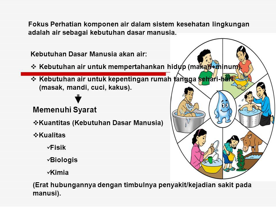 Fokus Perhatian komponen air dalam sistem kesehatan lingkungan adalah air sebagai kebutuhan dasar manusia.