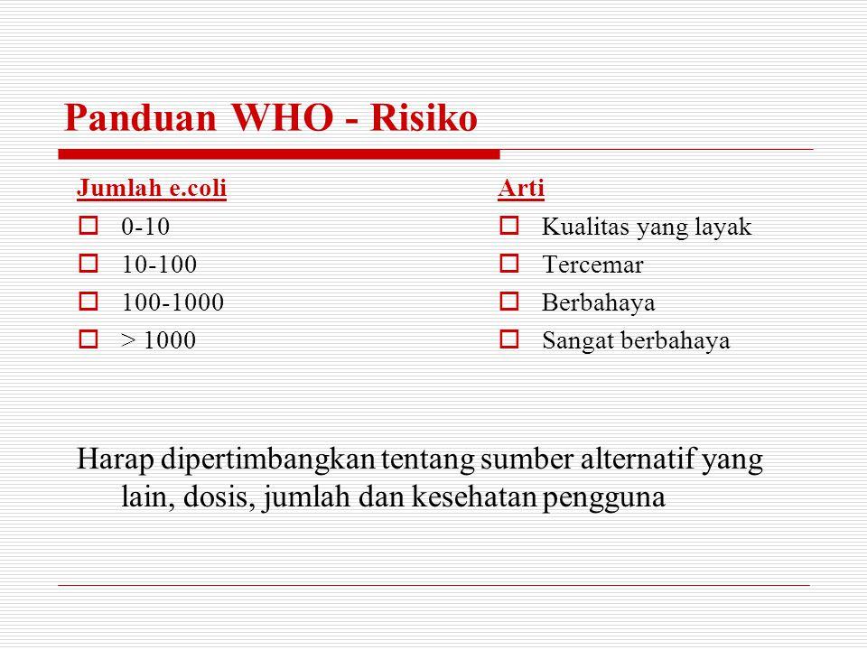 Panduan WHO - Risiko Jumlah e.coli. 0-10. 10-100. 100-1000. > 1000.
