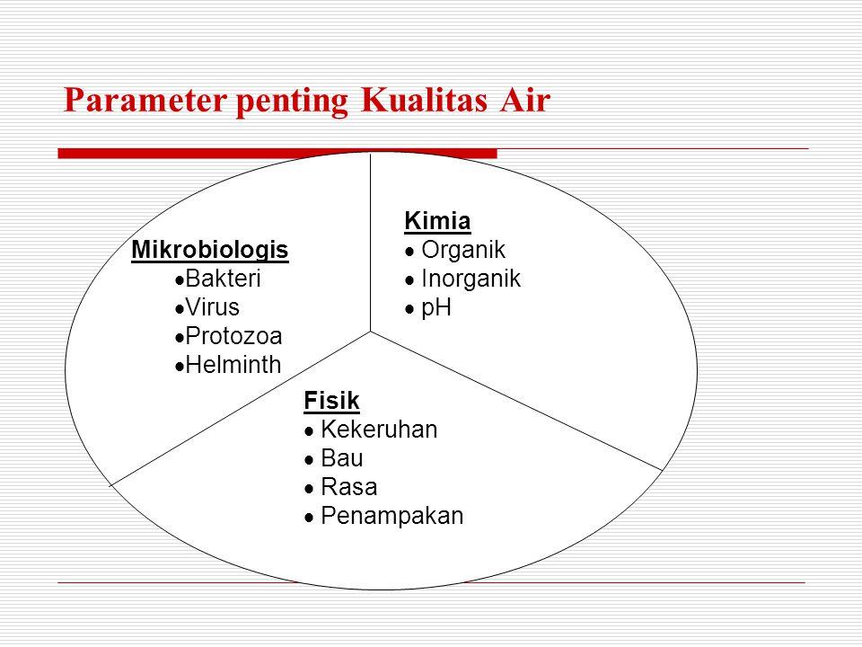Parameter penting Kualitas Air