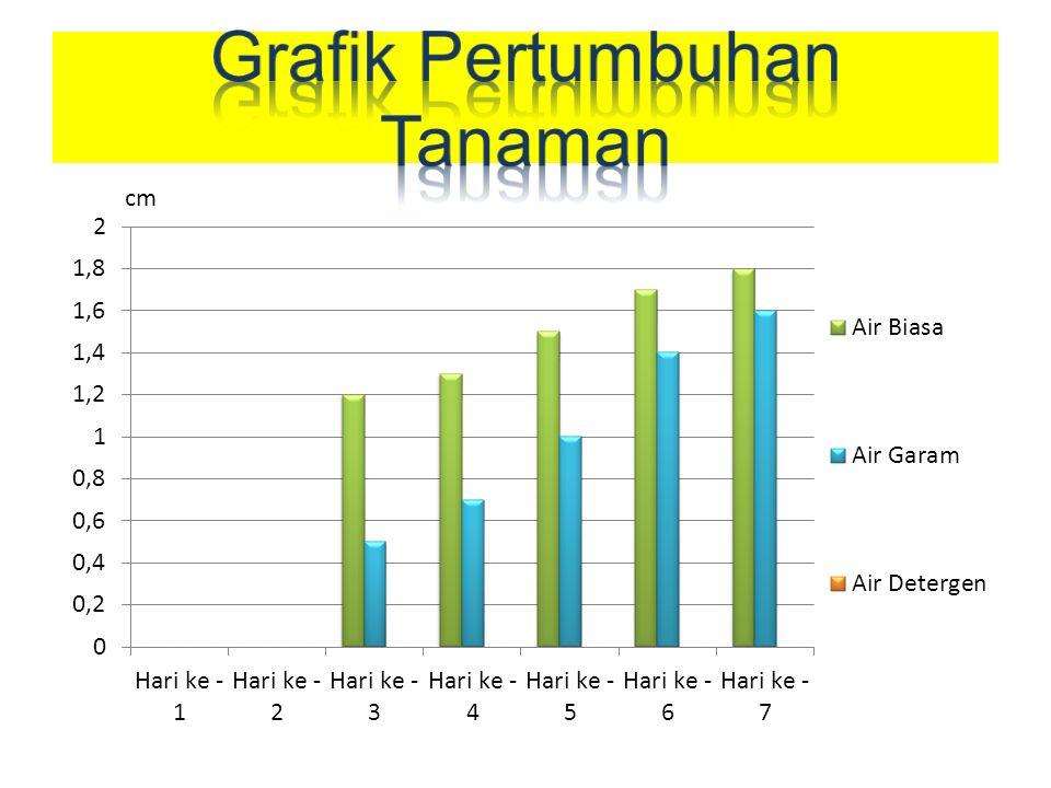Grafik Pertumbuhan Tanaman
