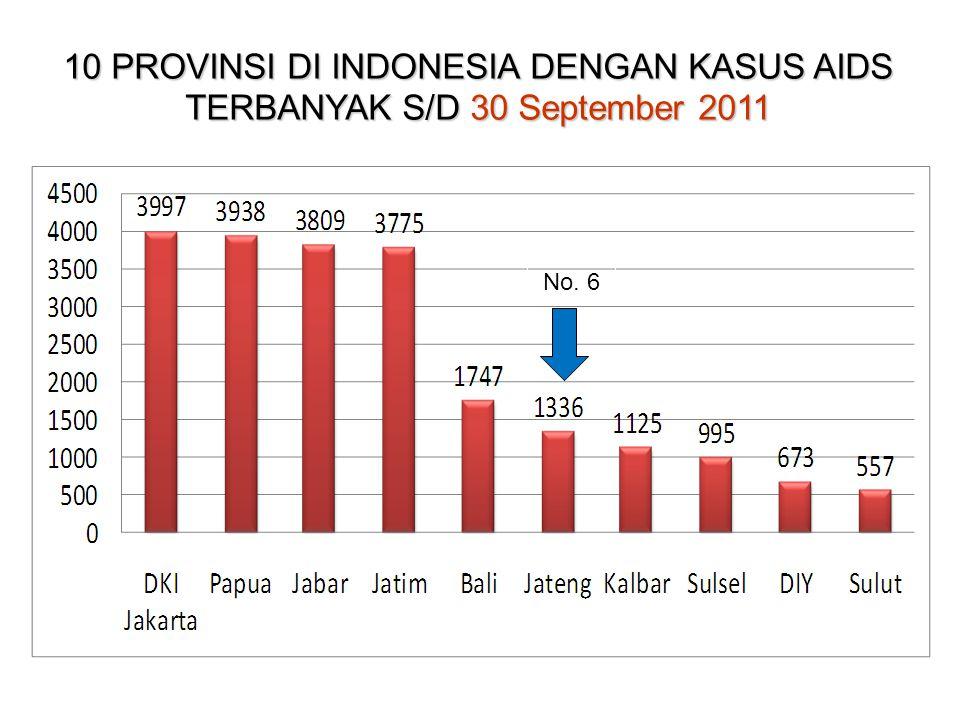 10 PROVINSI DI INDONESIA DENGAN KASUS AIDS TERBANYAK S/D 30 September 2011