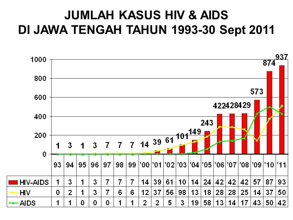 JUMLAH KASUS HIV & AIDS DI JAWA TENGAH TAHUN 1993-30 Sept 2011
