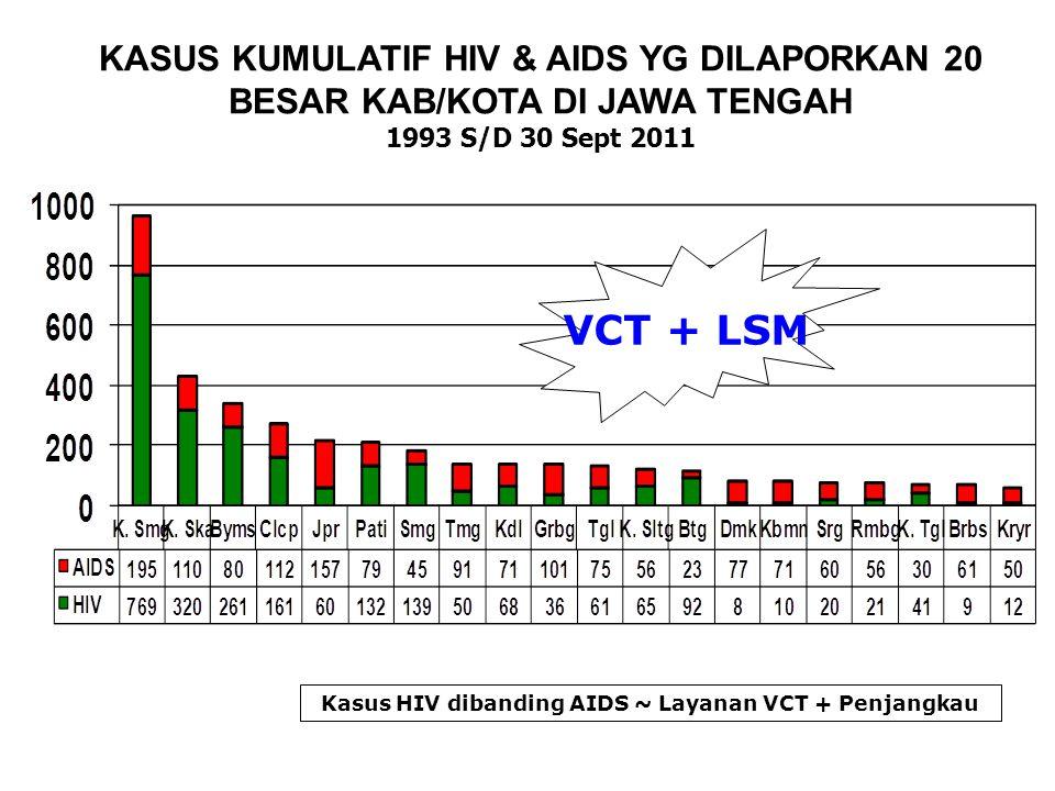 Kasus HIV dibanding AIDS ~ Layanan VCT + Penjangkau