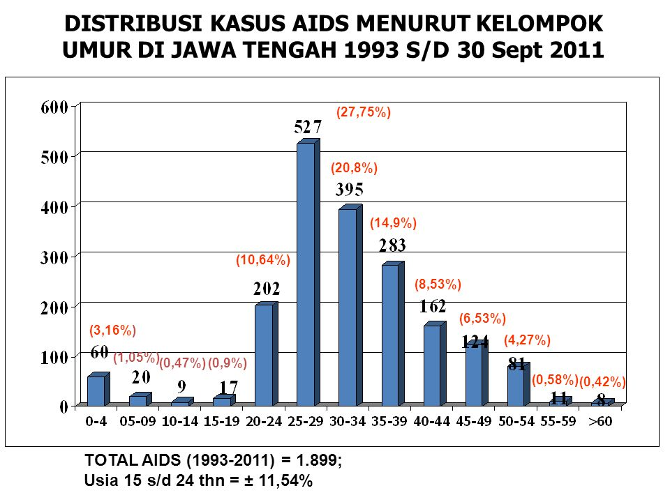 DISTRIBUSI KASUS AIDS MENURUT KELOMPOK UMUR DI JAWA TENGAH 1993 S/D 30 Sept 2011