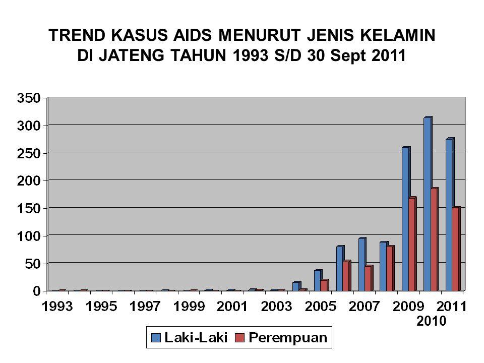 TREND KASUS AIDS MENURUT JENIS KELAMIN DI JATENG TAHUN 1993 S/D 30 Sept 2011