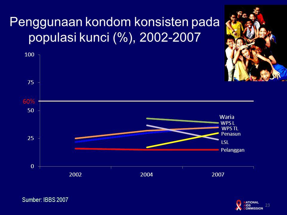 Penggunaan kondom konsisten pada populasi kunci (%), 2002-2007