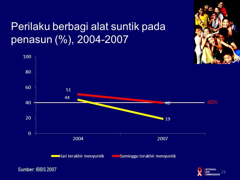 Perilaku berbagi alat suntik pada penasun (%), 2004-2007