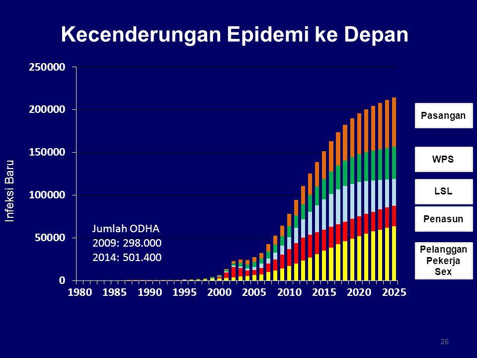 Kecenderungan Epidemi ke Depan