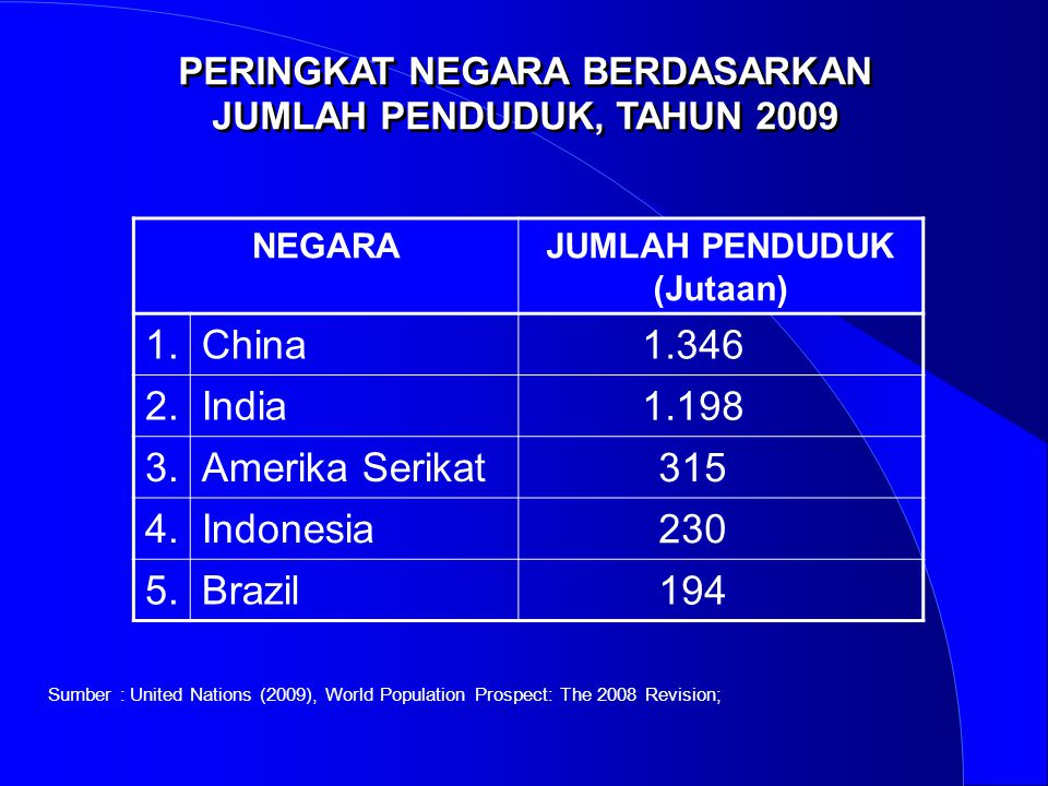 1. China 1.346 2. India 1.198 3. Amerika Serikat 315 4. Indonesia 230