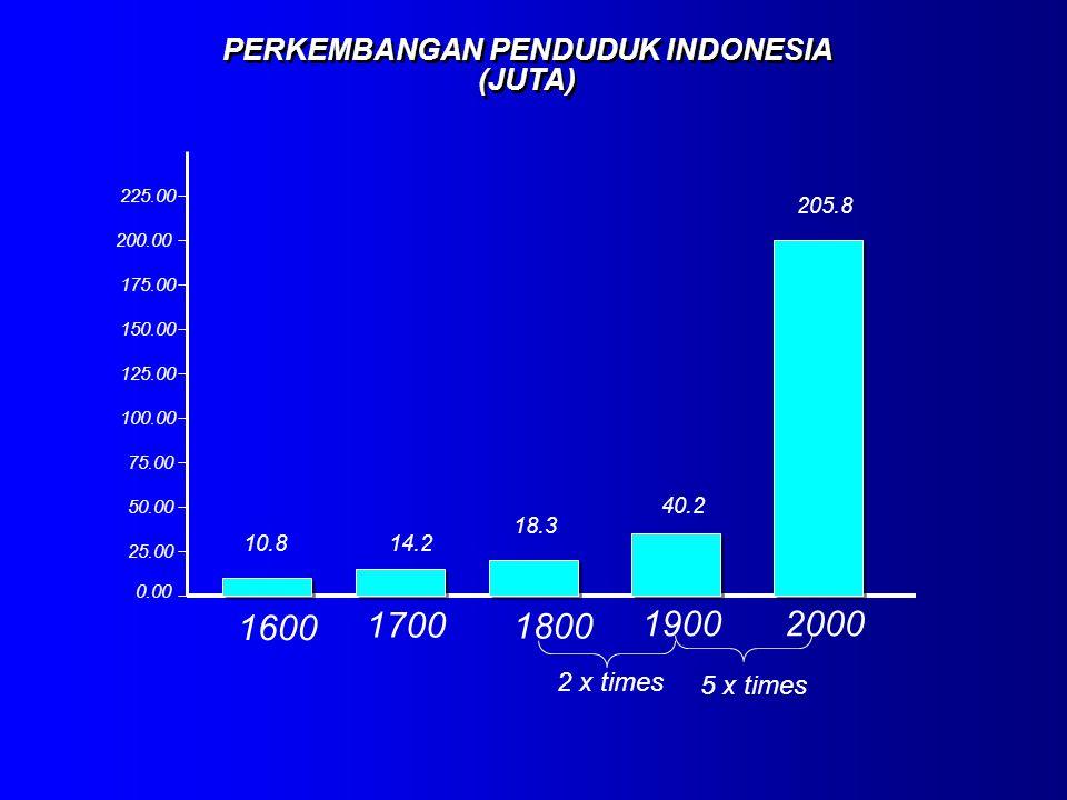 PERKEMBANGAN PENDUDUK INDONESIA