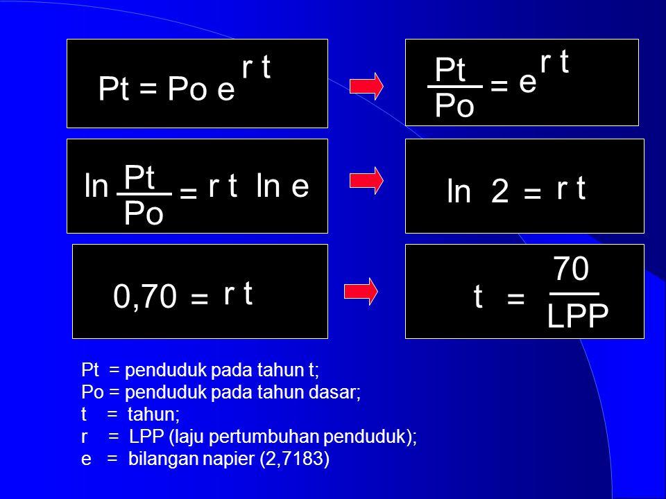 r t r t Pt e Pt = Po e = Po Pt ln r t ln e ln 2 r t = = Po 70 0,70 r t