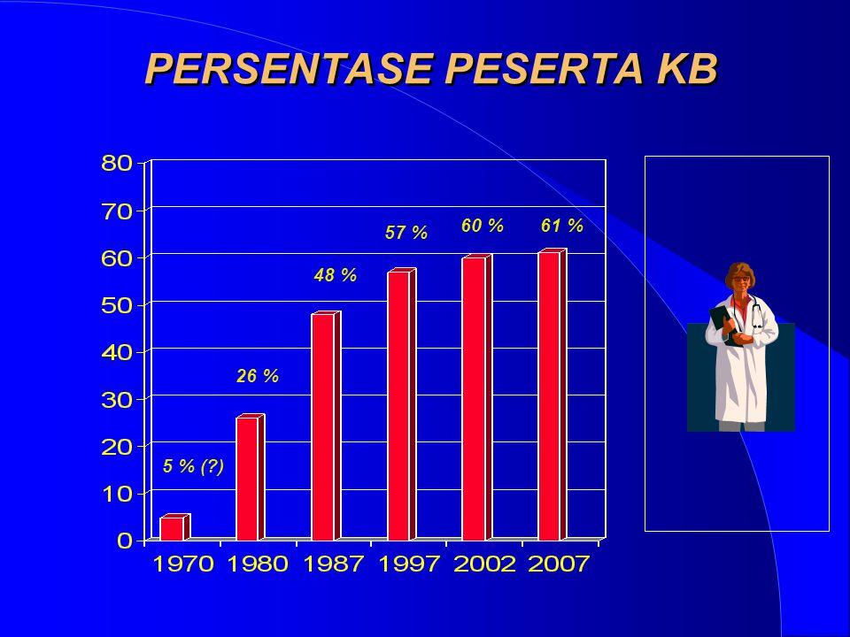 PERSENTASE PESERTA KB 60 % 61 % 57 % 48 % 26 % 5 % ( )