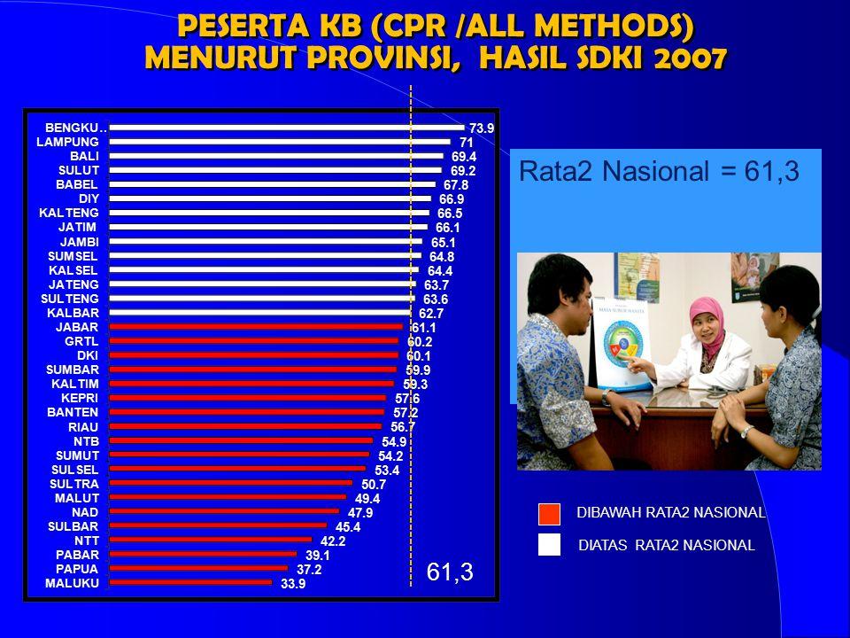 PESERTA KB (CPR /ALL METHODS) MENURUT PROVINSI, HASIL SDKI 2007