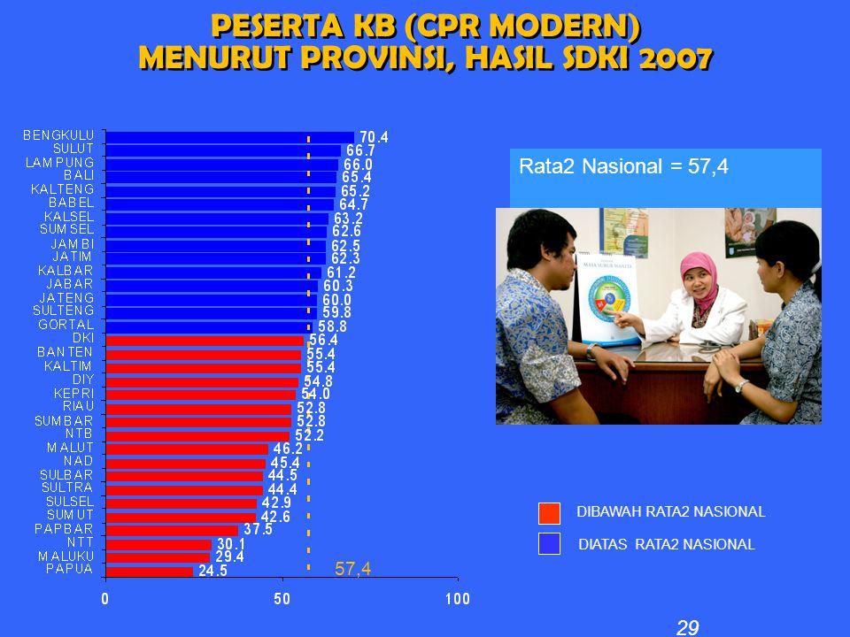 PESERTA KB (CPR MODERN) MENURUT PROVINSI, HASIL SDKI 2007