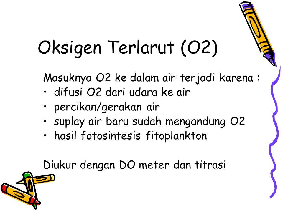 Oksigen Terlarut (O2) Masuknya O2 ke dalam air terjadi karena :