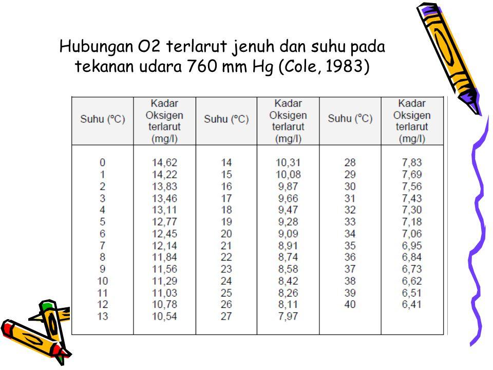 Hubungan O2 terlarut jenuh dan suhu pada tekanan udara 760 mm Hg (Cole, 1983)
