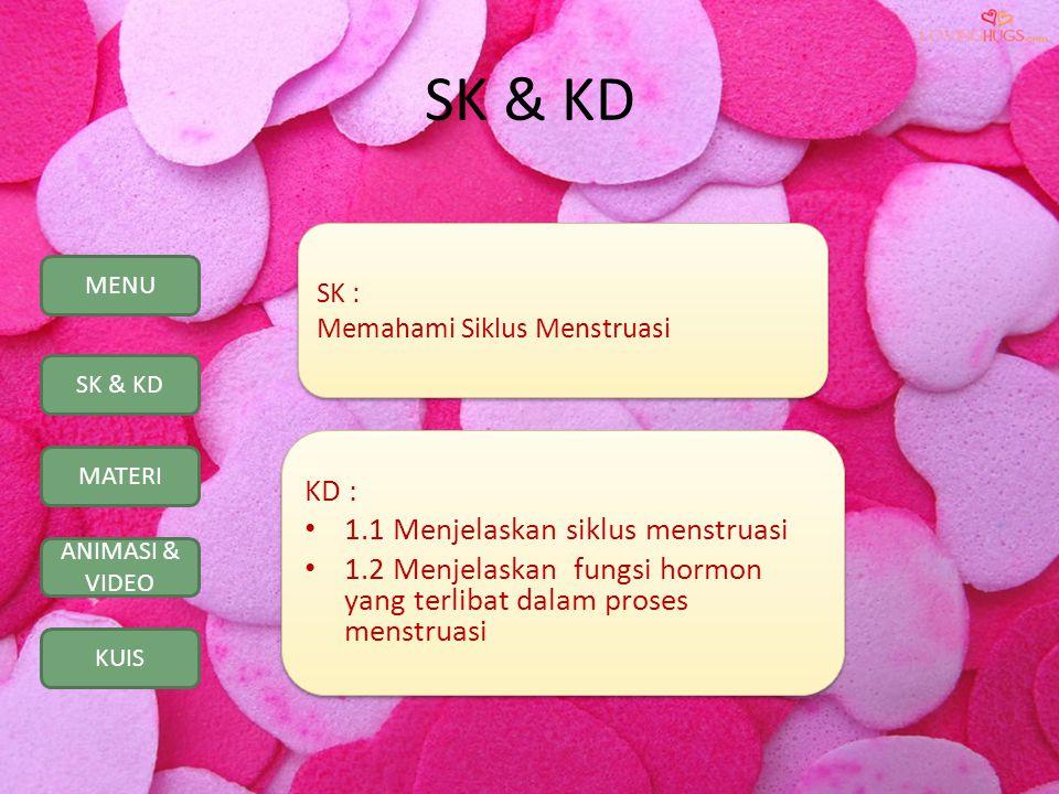 SK & KD KD : 1.1 Menjelaskan siklus menstruasi