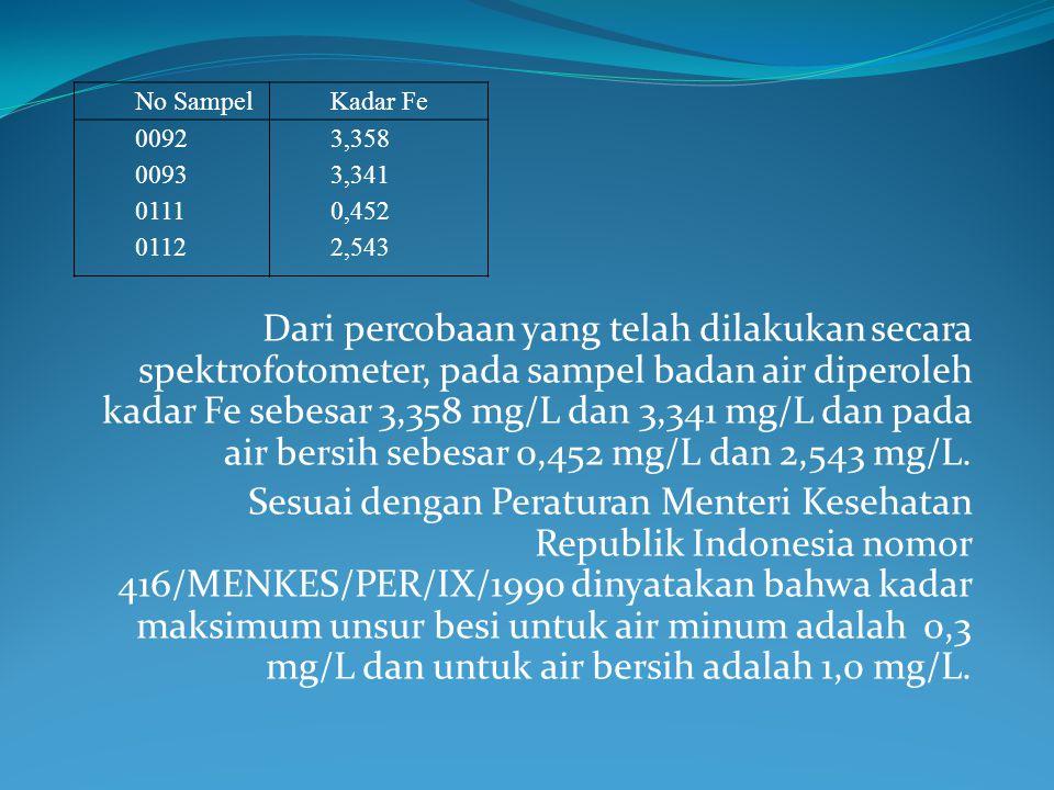 No Sampel Kadar Fe. 0092. 0093. 0111. 0112. 3,358. 3,341. 0,452. 2,543.