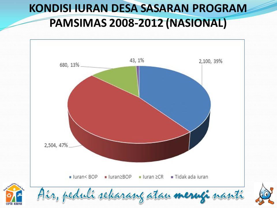 KONDISI IURAN DESA SASARAN PROGRAM PAMSIMAS 2008-2012 (NASIONAL)