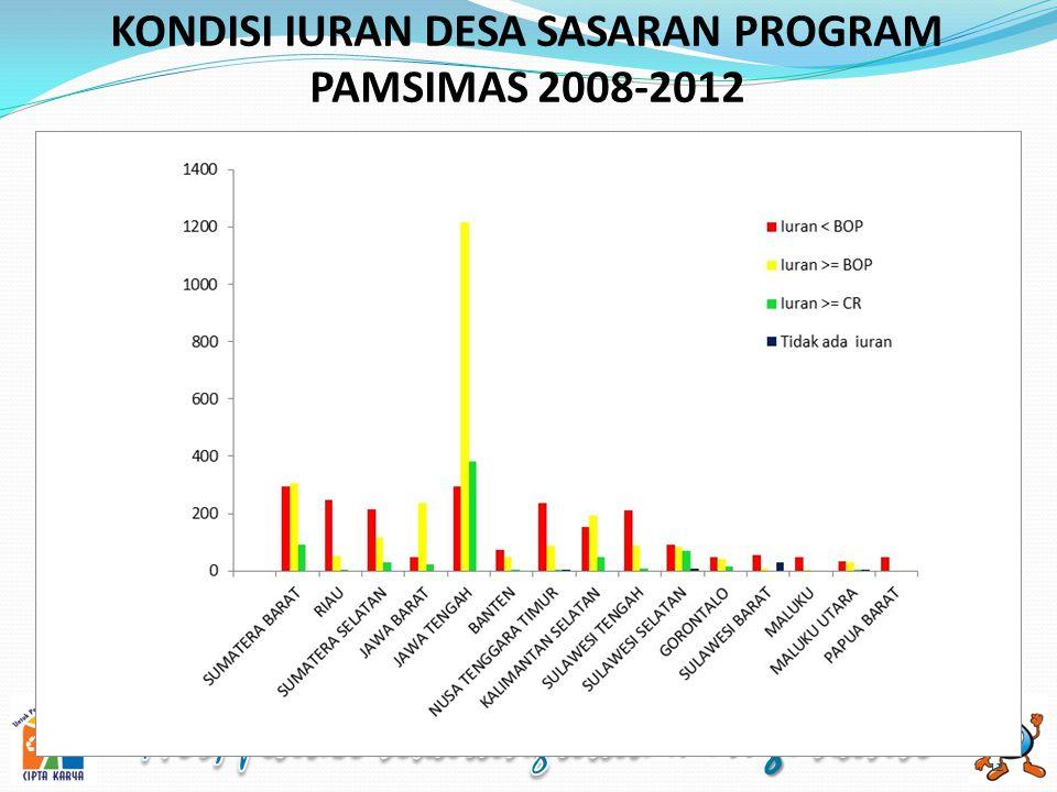 KONDISI IURAN DESA SASARAN PROGRAM PAMSIMAS 2008-2012