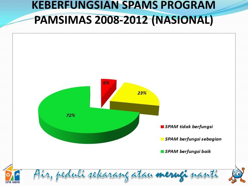 KEBERFUNGSIAN SPAMS PROGRAM PAMSIMAS 2008-2012 (NASIONAL)