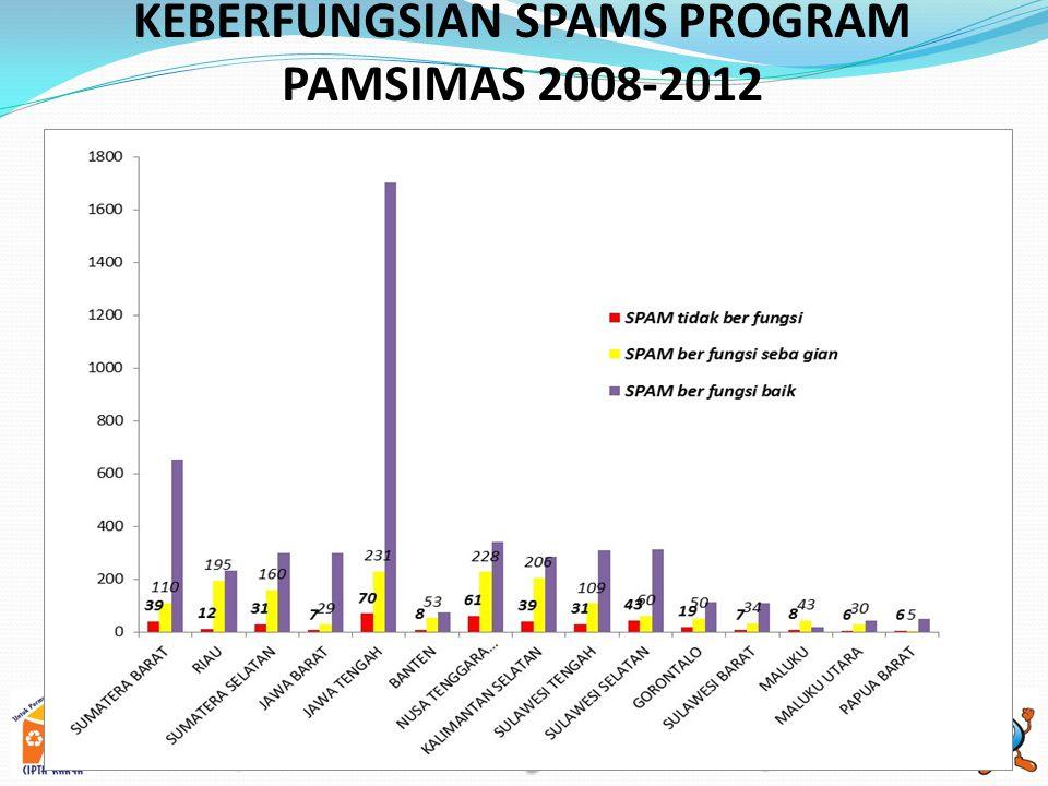 KEBERFUNGSIAN SPAMS PROGRAM PAMSIMAS 2008-2012