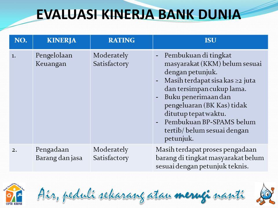 EVALUASI KINERJA BANK DUNIA