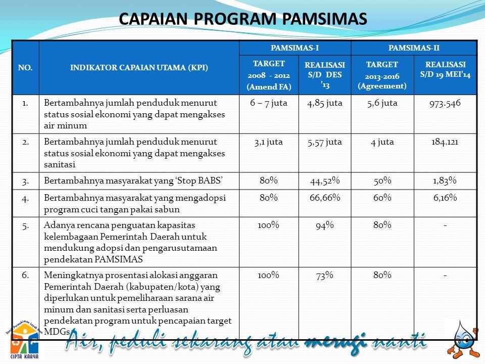 CAPAIAN PROGRAM PAMSIMAS INDIKATOR CAPAIAN UTAMA (KPI)