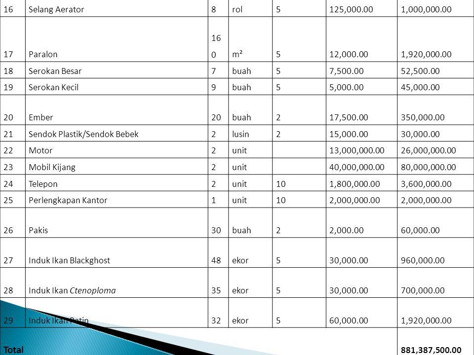 Total 16 Selang Aerator 8 rol 5 125,000.00 1,000,000.00 17 Paralon 160