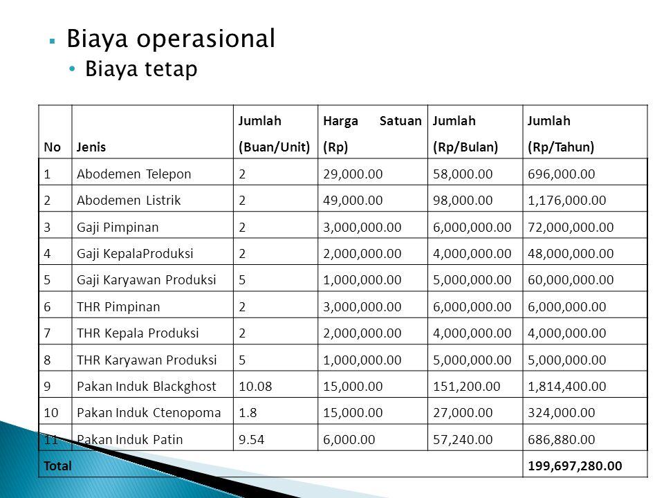 Biaya operasional Biaya tetap No Jenis Jumlah (Buan/Unit)