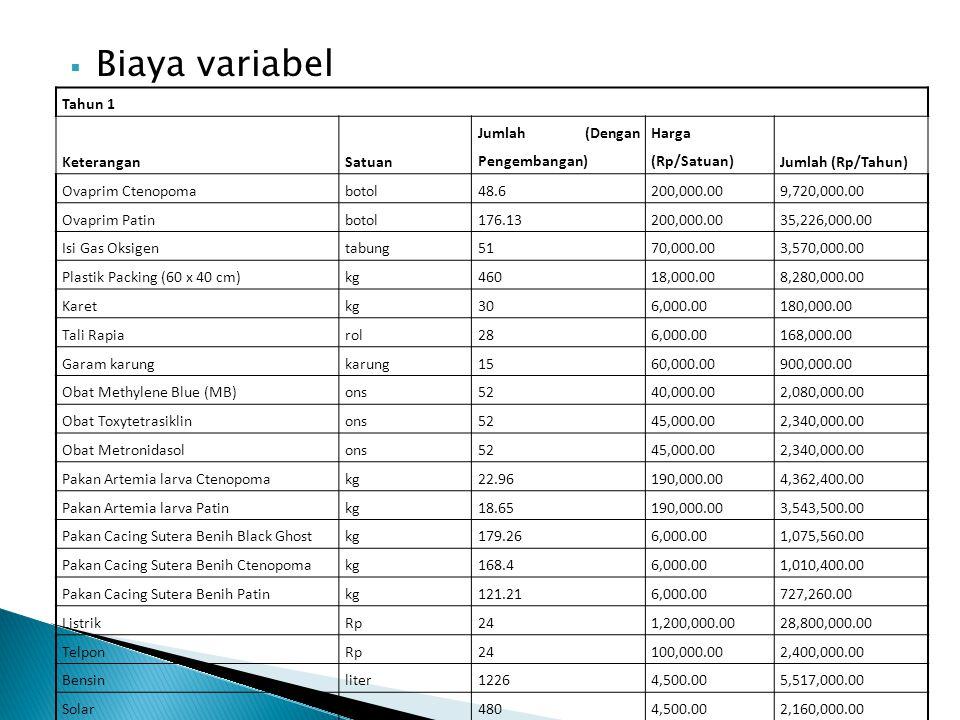 Biaya variabel Tahun 1 Keterangan Satuan Jumlah (Dengan Pengembangan)