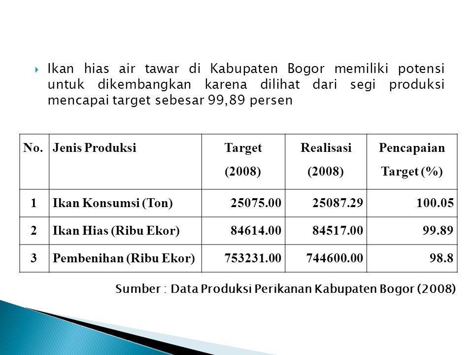 (2008) Realisasi (2008) Pencapaian Target (%) 1 2 3