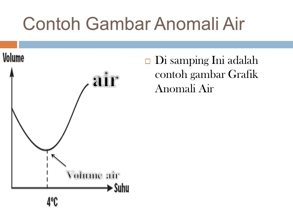 Contoh Gambar Anomali Air