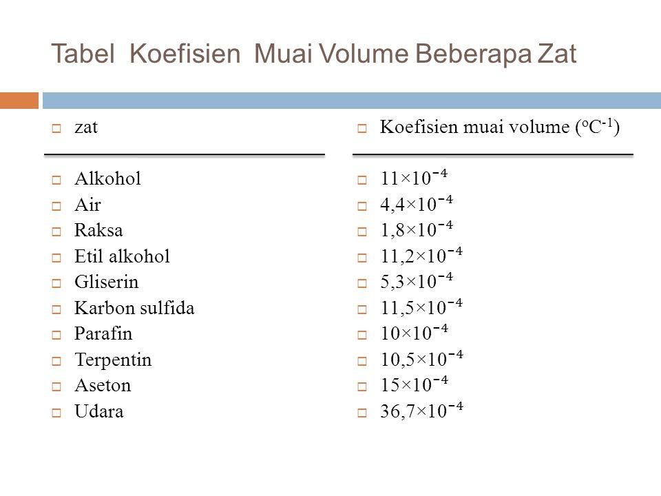 Tabel Koefisien Muai Volume Beberapa Zat