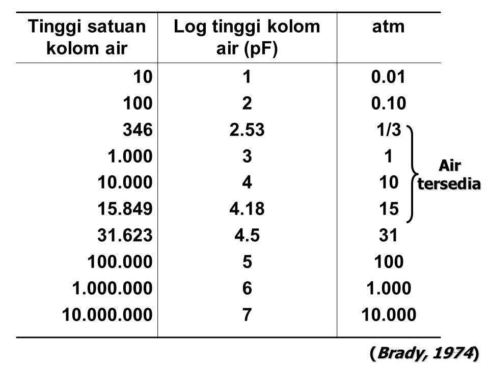 Tinggi satuan kolom air Log tinggi kolom air (pF)