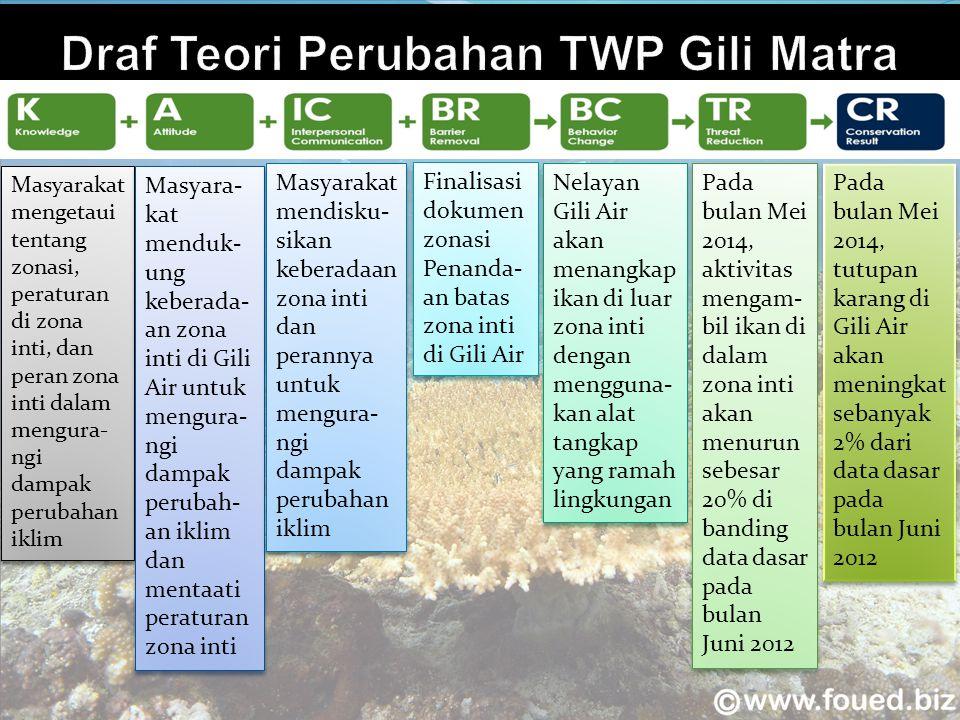 Draf Teori Perubahan TWP Gili Matra