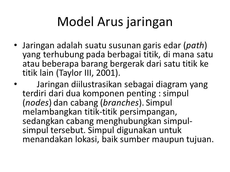 Model Arus jaringan