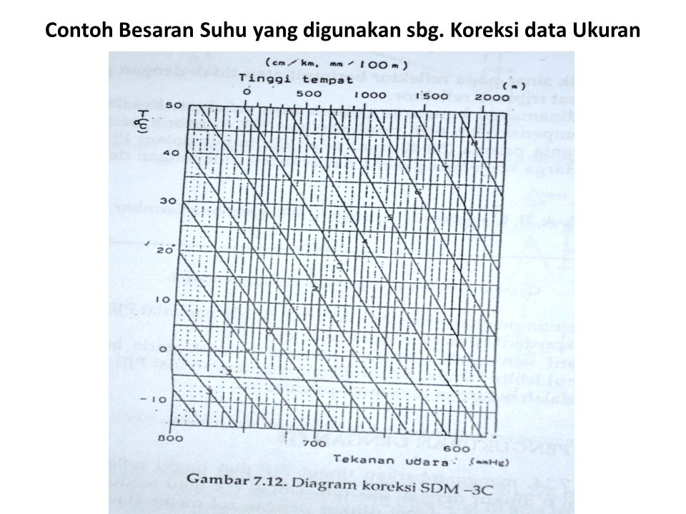 Contoh Besaran Suhu yang digunakan sbg. Koreksi data Ukuran :