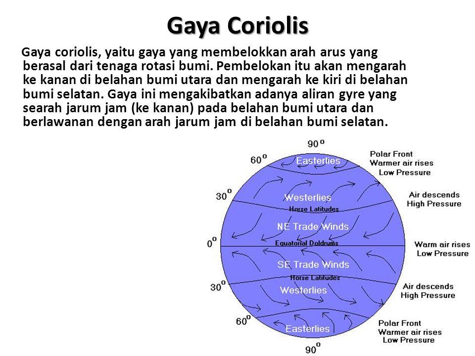Gaya Coriolis