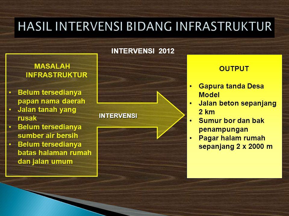 HASIL INTERVENSI BIDANG INFRASTRUKTUR