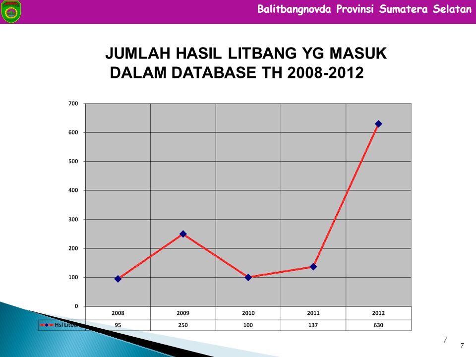 JUMLAH HASIL LITBANG YG MASUK DALAM DATABASE TH 2008-2012