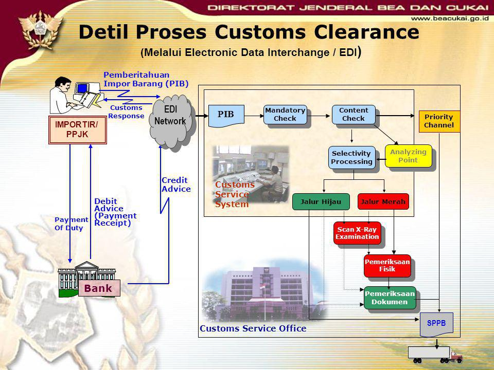 Detil Proses Customs Clearance (Melalui Electronic Data Interchange / EDI)
