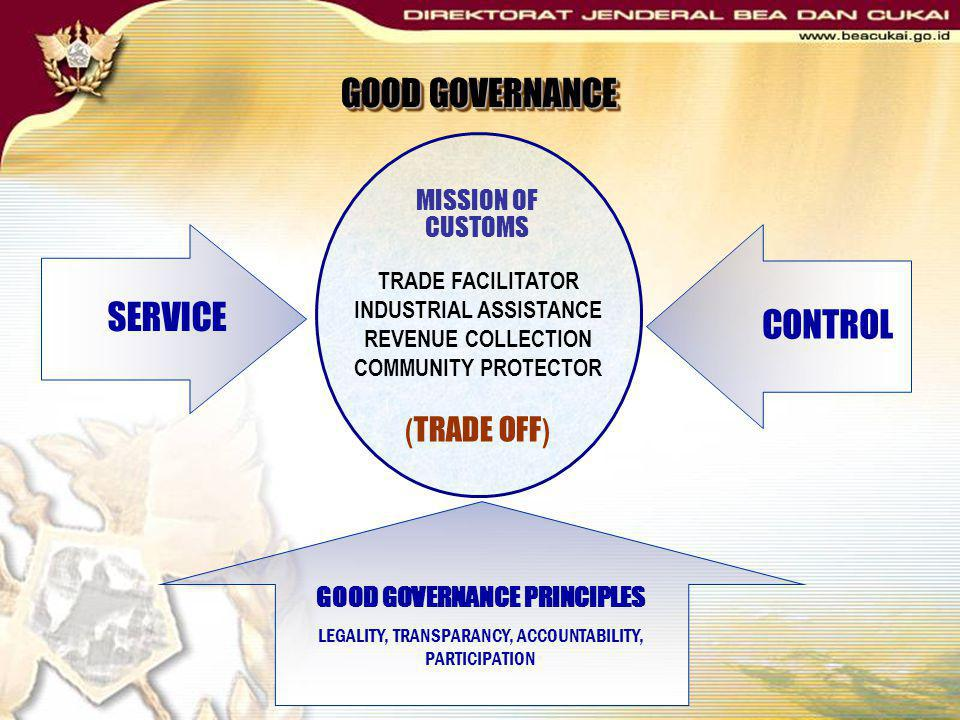 INDUSTRIAL ASSISTANCE GOOD GOVERNANCE PRINCIPLES