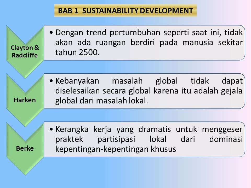 BAB 1 SUSTAINABILITY DEVELOPMENT