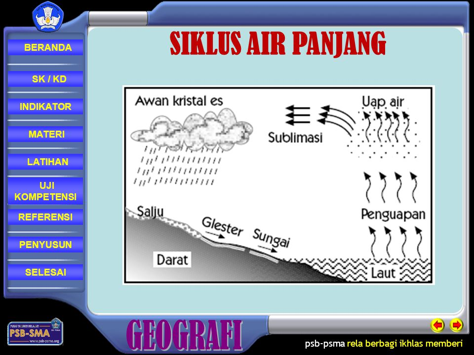 SIKLUS AIR PANJANG