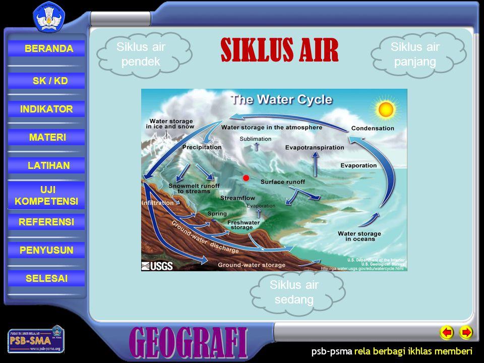 SIKLUS AIR Siklus air pendek Siklus air panjang Siklus air sedang