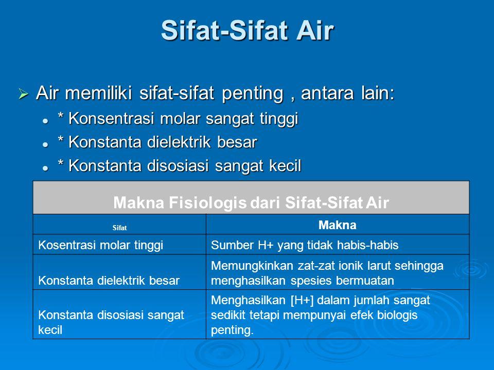 Makna Fisiologis dari Sifat-Sifat Air