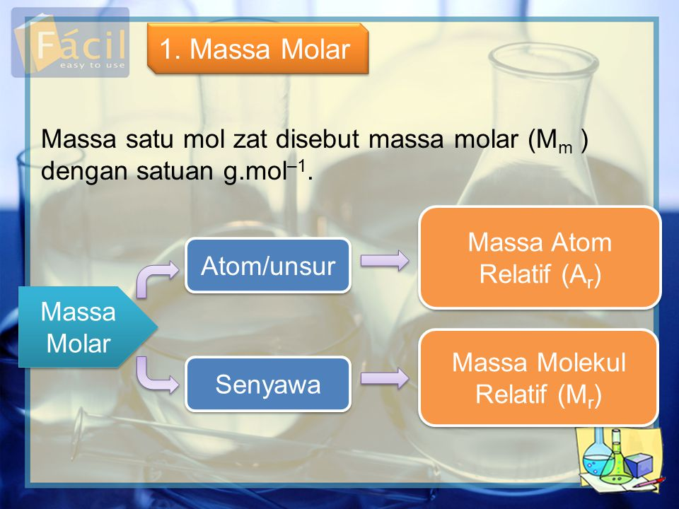 1. Massa Molar Massa satu mol zat disebut massa molar (Mm ) dengan satuan g.mol–1. Massa Atom Relatif (Ar)