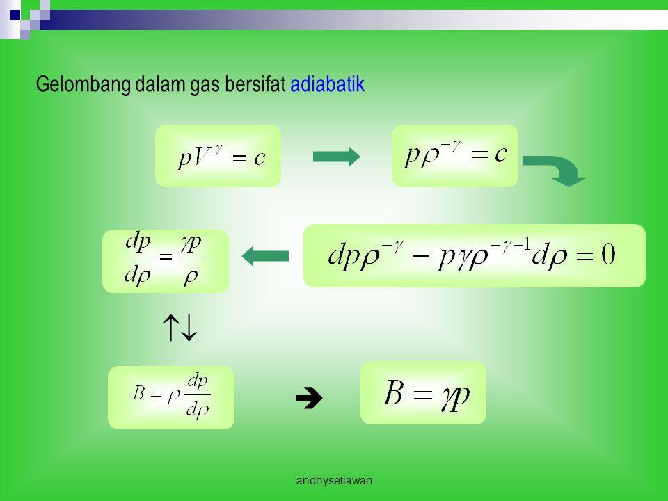 Gelombang dalam gas bersifat adiabatik
